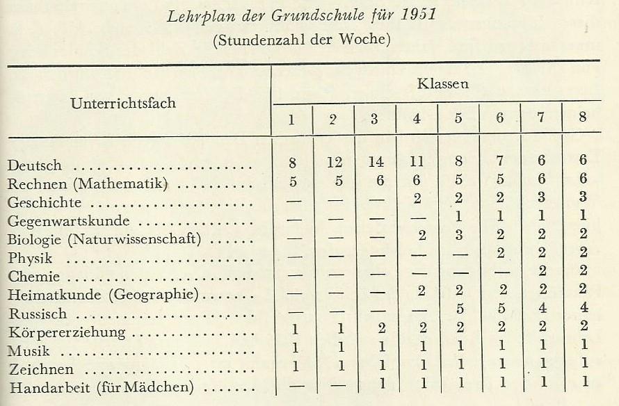 Schule in der DDR | monopoli
