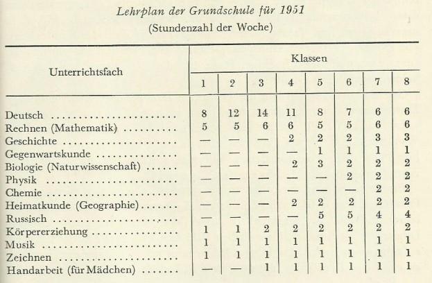 Lehrplan 1951