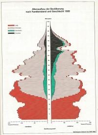 Alterspyramide DDR 1989