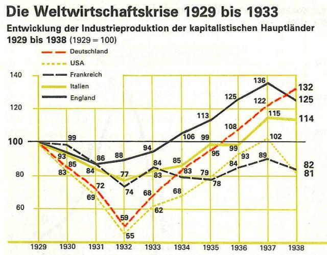 Weltwirtschaftskrise 1932