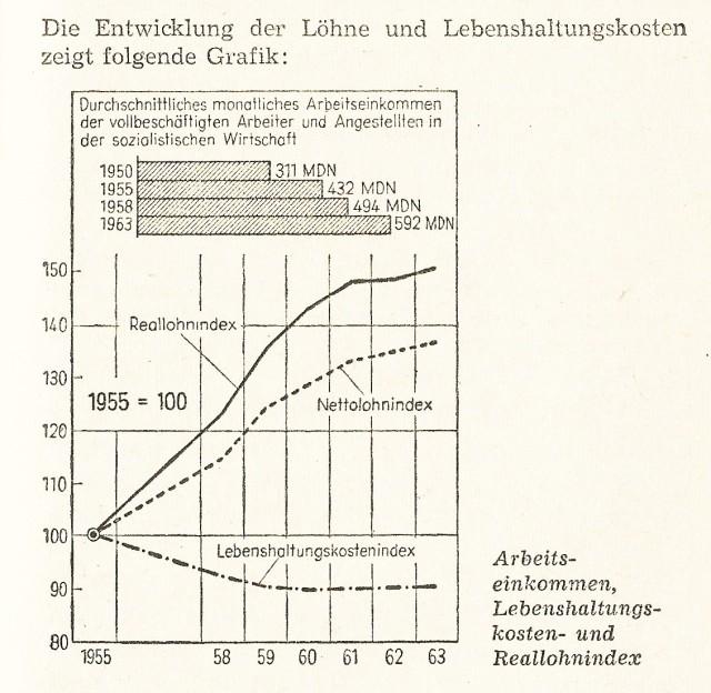 Lebenshaltung DDR