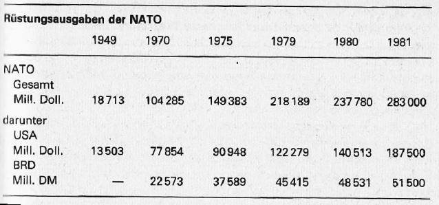 NATO Rüstung