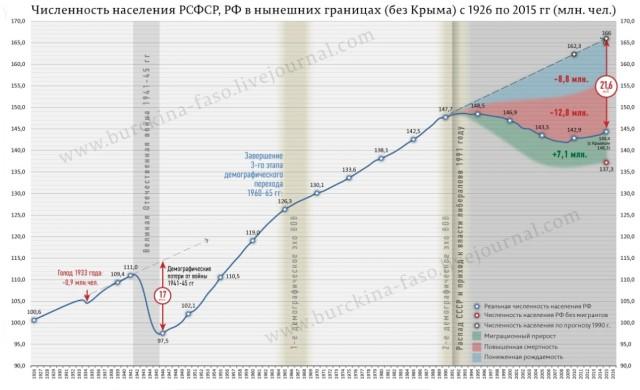 Demografie UdSSR