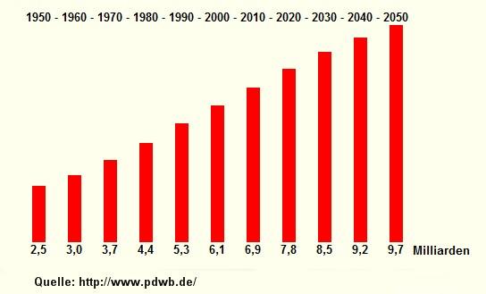 Bevölkerung 1950-2050