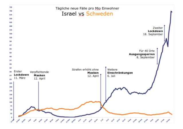 israel_schweden-int