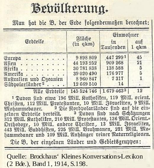 Bevölkerung 1910 Tabelle