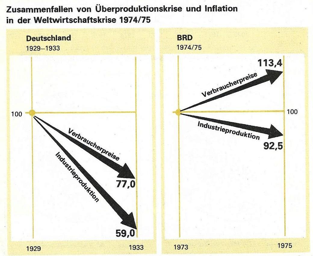 Weltwirtschaftskrise 1974