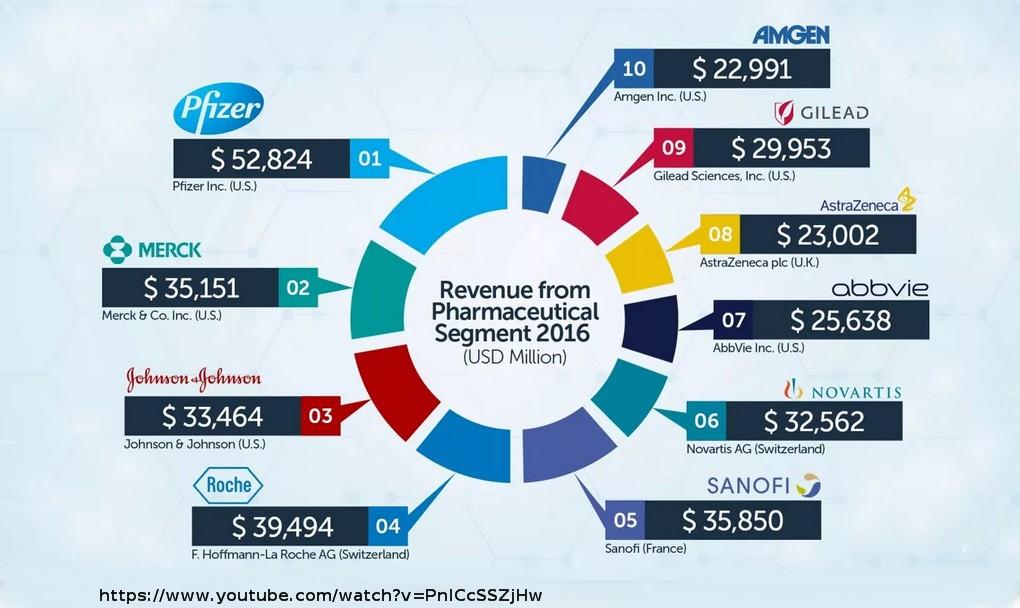 revenue pharma