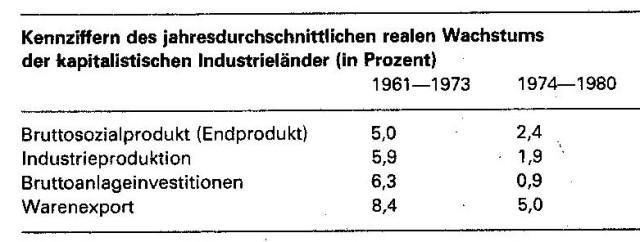 Wachstum 1960-80