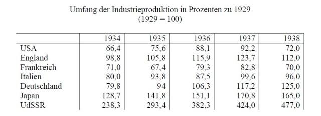 Industrieproduktion SW14